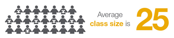Average Class Size is 25